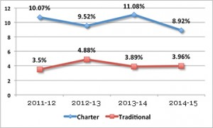 Line chart showing teacher attrition at charter and traditional schools.
